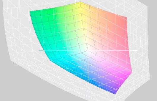 AdobeRGB versus ProPhotoRGB