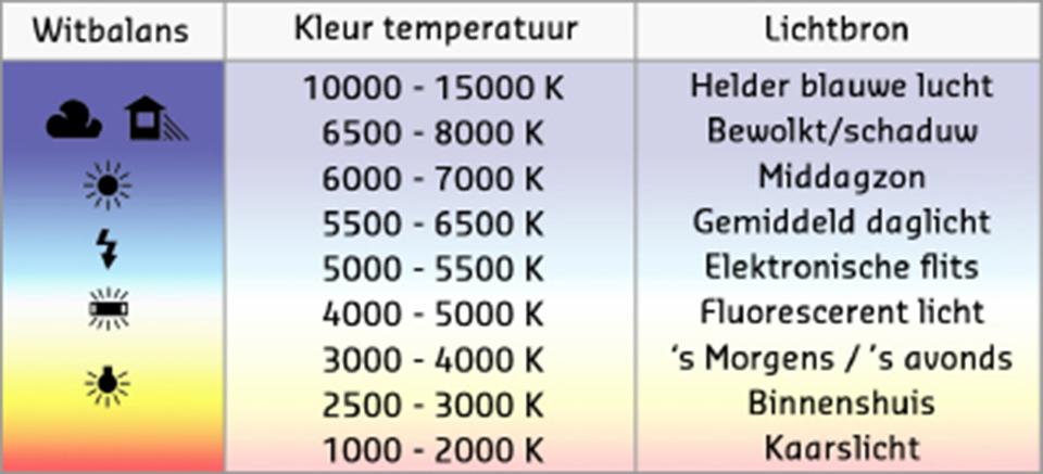Witbalans en kleurtemperatuur